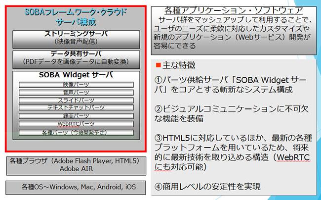 Widgetサーバーの構成